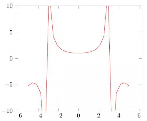 defaults: \addplot[draw=red] {x/sin(deg(x))};