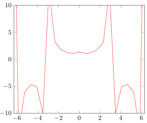 \addplot[domain={-7:7},draw=red] {x/sin(deg(x))};