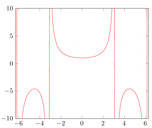 \addplot[domain={-7:7},draw=red,samples=100] {x/sin(deg(x))};